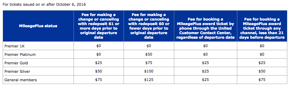 United Change Fees Chart