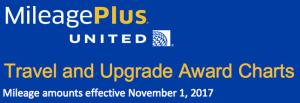 United Devaluation - New Award Chart