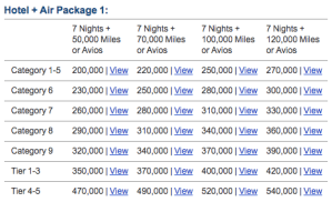 Marriott Hotel and Air Packages