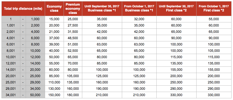 Book Emirates Using JAL Miles - Award Chart