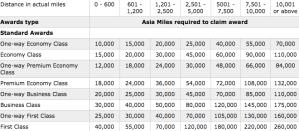 RBC Cathay Pacific Visa - Asia Miles Award Chart