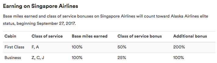 MileagePlan Accrual Chart - Singapore Airlines