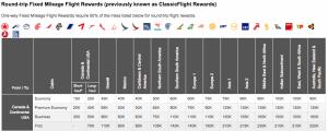 Aeroplan Award Chart