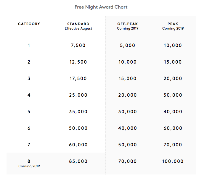 New Marriott Award Chart