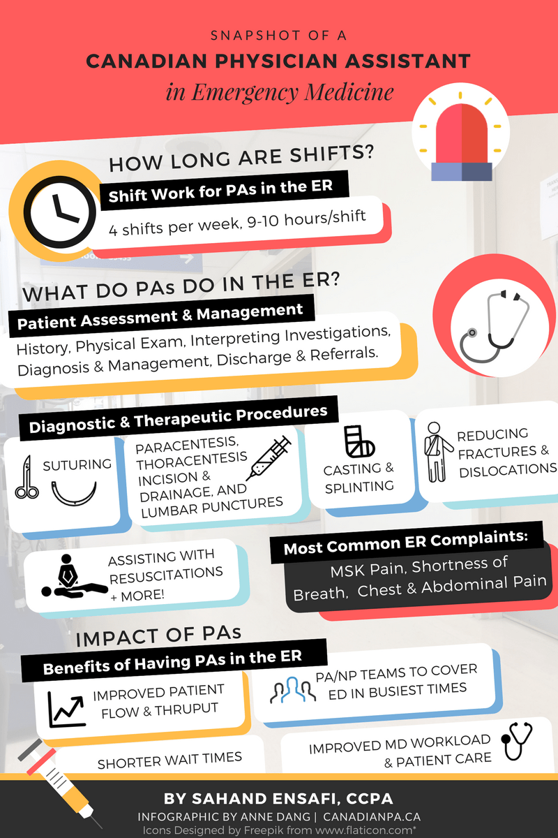 Q&A with a Canadian Emergency Medicine Physician Assistant