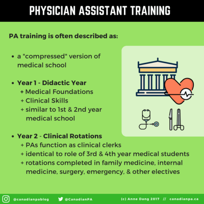 Physician Assistant Education