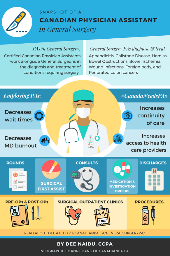 General surgery Physician Assistant infographic (1)