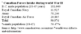 4-b- canada war pop increase
