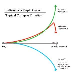 Triple Curve