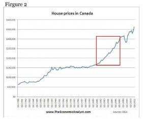 House Price growth in Canada
