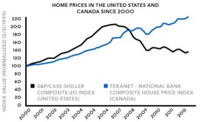 Figure 3: As of 2011, average Canadian housing prices have lapped American prices during the peak of the American bubble