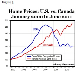 1-b- house prices canada vs usa