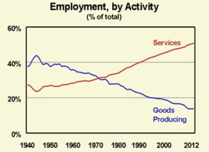 "Figure 4: The growth of the service-based ""post-industrial society"" demonstrates the underlying unsustainability of globalization. No society which cannot produce, and only consumes, can endure for long."
