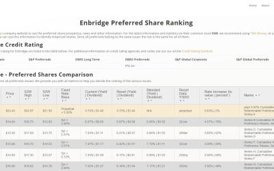 How to Choose a Company's Best Preferred Share