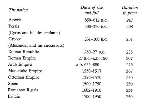 Tradução: na primeira coluna está as nações, na segunda o anos de surgimento e queda dos impérios e na última coluna o tempo de duração de cada império.