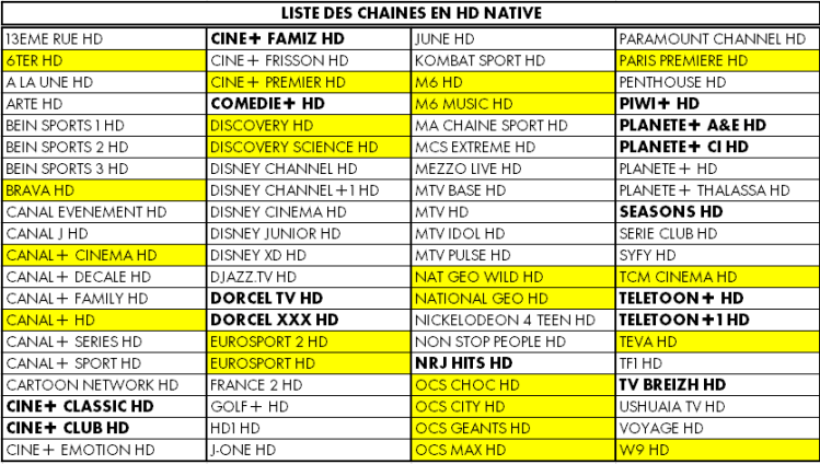 Plan de service canalsat du 1er juillet 2015 passage au tout hd telesatmedias l - Quel satellite pour canalsat ...