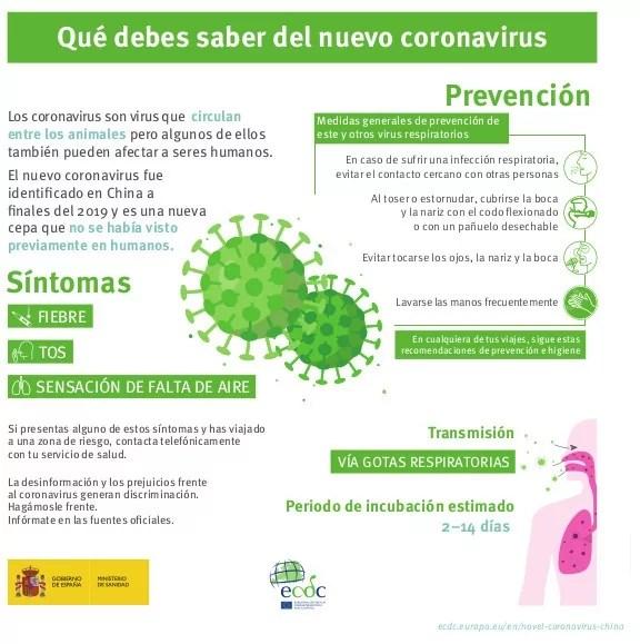 Infografia Coronavirus