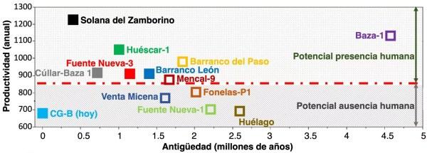 Evolución de la productividad a lo largo de los últimos 4.5 millones de años de Guadix-Baza.