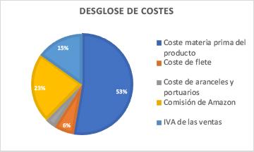 Coste 6 - Cuanto cuesta vender en Amazon - desglose