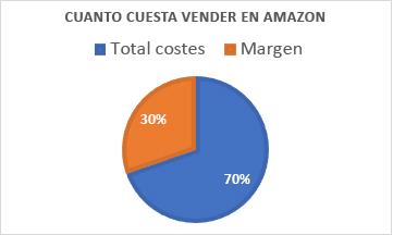 Coste 7 - Cuanto cuesta vender en Amazon - logistica de Amazon