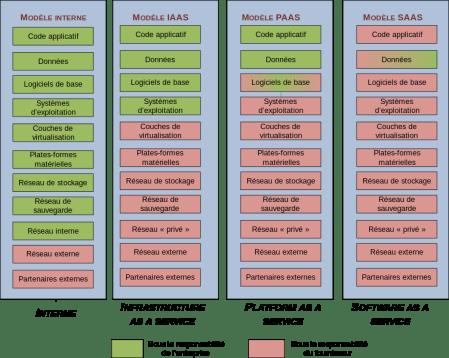752px-Cloud_Computing_-_les_différents_modèles_de_service.svg