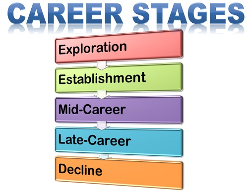 career-stages