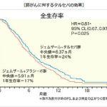 タルセバの膵臓がん関連情報まとめ (1)
