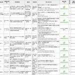 医師主導治験の情報:牛蒡子(アルクチゲニン)