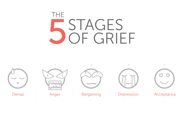 The stages of grief after a death