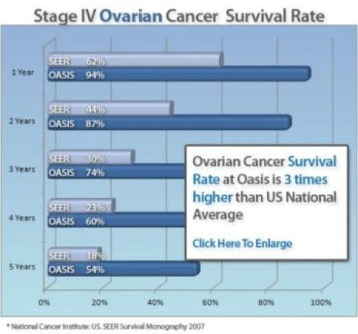 cancer survival rates at oasis of hope