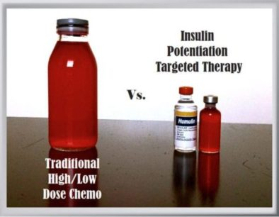 Insulin potentiation therapy for cancer