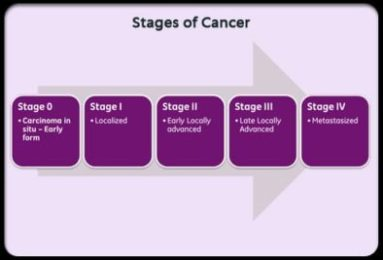 the stages of cancer