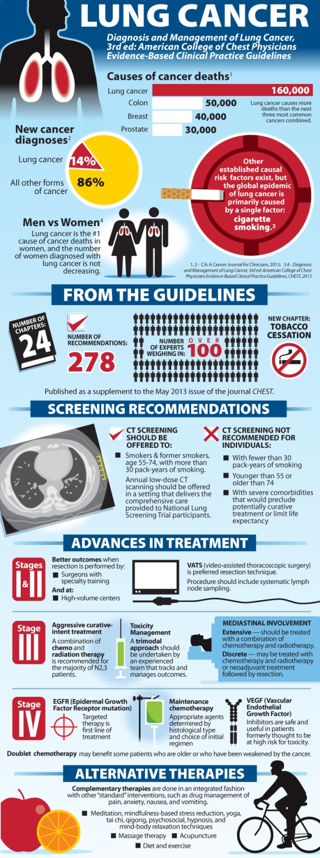 World Lung Cancer Day Infographic