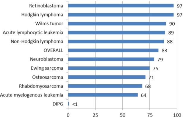 DIPG Cancer (Kids Brain tumor) Survival Rate and Symptoms