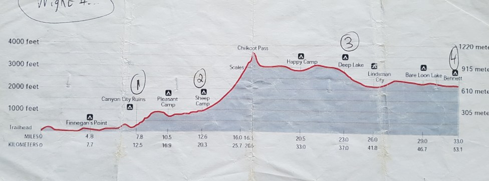 Chilkoot Trail Elevation Map.Chilkoot Trail Hiking Guide