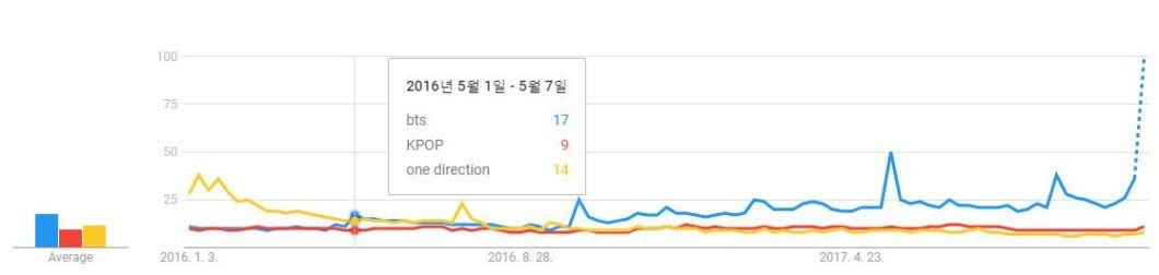 ความนิยมของ BTS