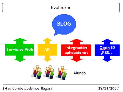 futuro-de-los-blogs.jpg