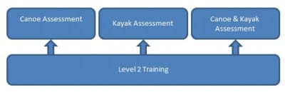 level 2 assessment changes