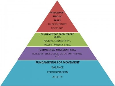 Development pyramid