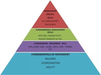 Development pyramid