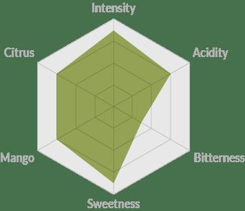Piu Aroma intensity organic premium coffee compostable capsules