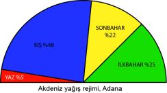 Adana Yağış Rejimi Grafiği