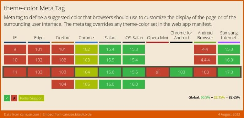 Data on support for the meta-theme-color feature across the major browsers from caniuse.com