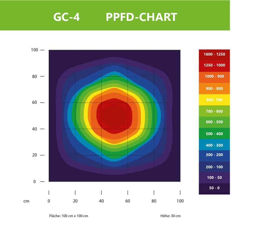 PPDF Diagramm