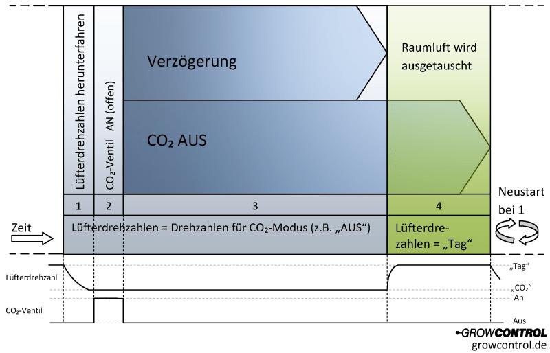 CO2 Sensor Timing Zyklus Cannabis Anbau