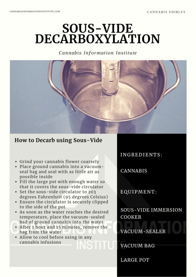 sous-vide decarb, sous-vide decarboxylation for cannabis edibles, cannabinoid decarboxylation, easy decarb method for edibles, easy decarbing method, edibles decarbing, how to decarb cannabis for oil, how to decarb for edibles, how to decarboxylate cannabis for edibles, mason jar decarb, mason jar decarboxylation, passive decarboxylation, sous-vide cannabutter, sous-vide decarb, sous-vide decarboxylation, cannabis edible recipe card,