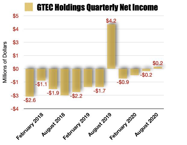 GTEC Holdings Net Earnings