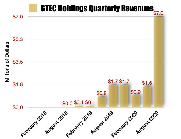 GTEC Holdings Gross Revenues
