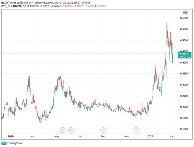 Indiva Limited Stock Chart NDVAF
