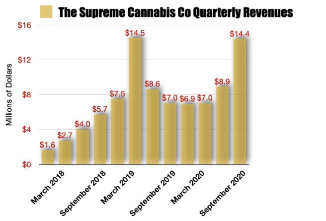 Supreme Cannabis Revenues